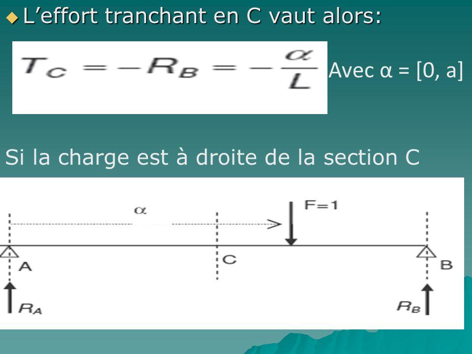 Avec α = [0, a] L'effort tranchant en C vaut alors: